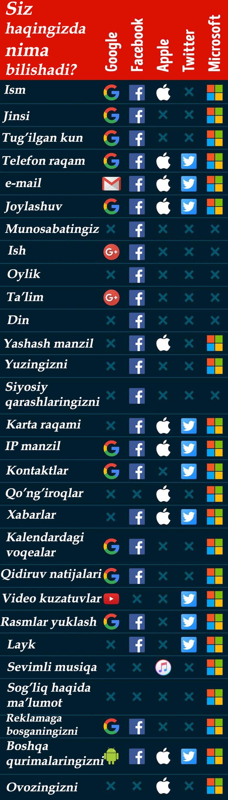 Google, Facebook va Apple siz haqingizda nima biladi?