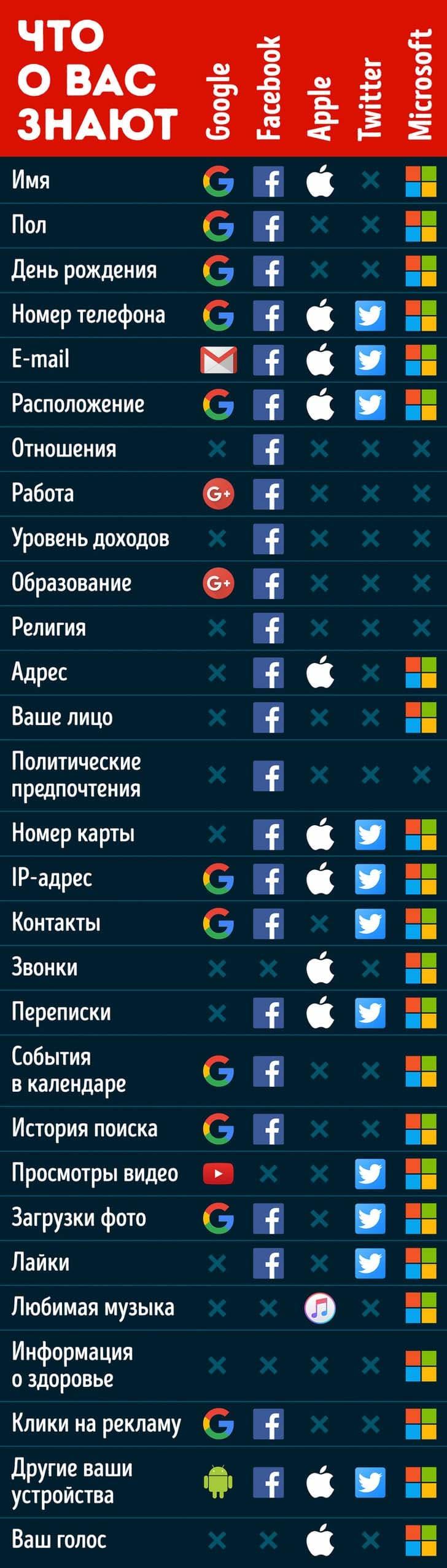Что знают о вас Google, Facebook и Apple?