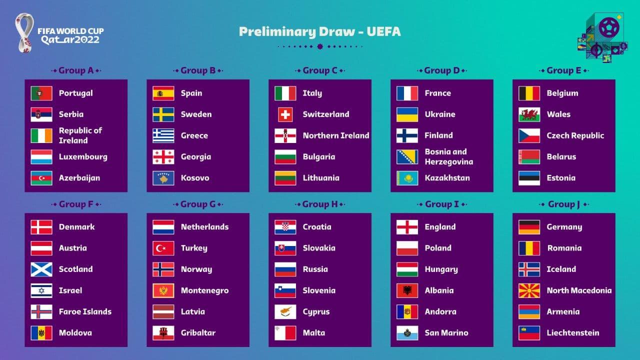 Yevropa qit'asi uchun JCh-2022 saralash bosqichiga qur'a tashlandi